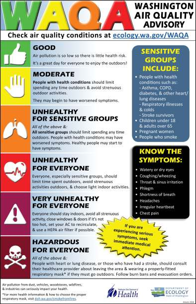 Washington Air Quality Advisory graphic outlines air quality conditions from good to hazardous and associated health advisories.