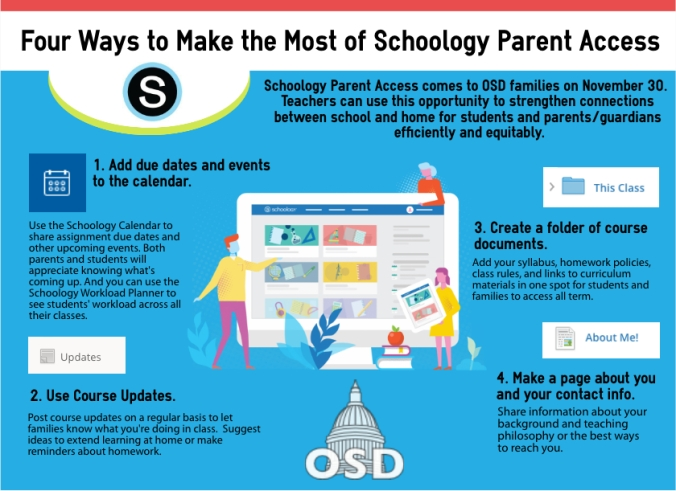 Infographic showing four ways to make the most of Schoology Parent Access, including add due dates and events to the calendar; use course updates; create a folder of course documents; and make a page about you and your contact info