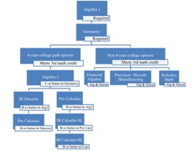 CHS course catalog flow chart example - list version included below