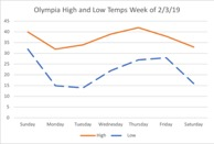 Olympia high and low temps week of 2/13/19 - table included below