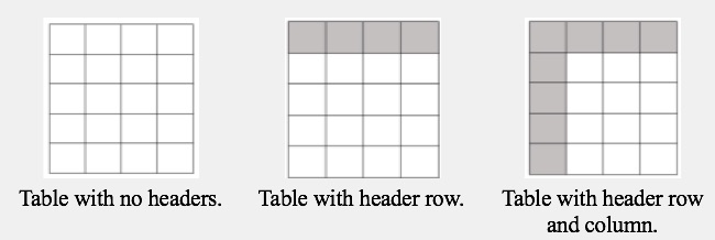 3 empty table examples. The first table contains no headers. The second table includes a header row. The third table includes a header row and column.