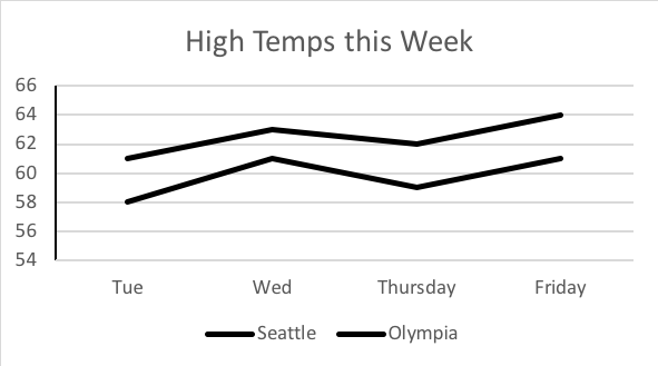 The same high and low temps line graph is shown, but with colors removed. Both Seattle and Olympia are represented by black lines, creating confusion.