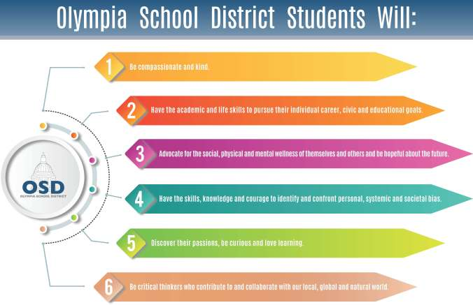 OSD Student Outcomes Poster listing six outcomes detailed on district website linked from article