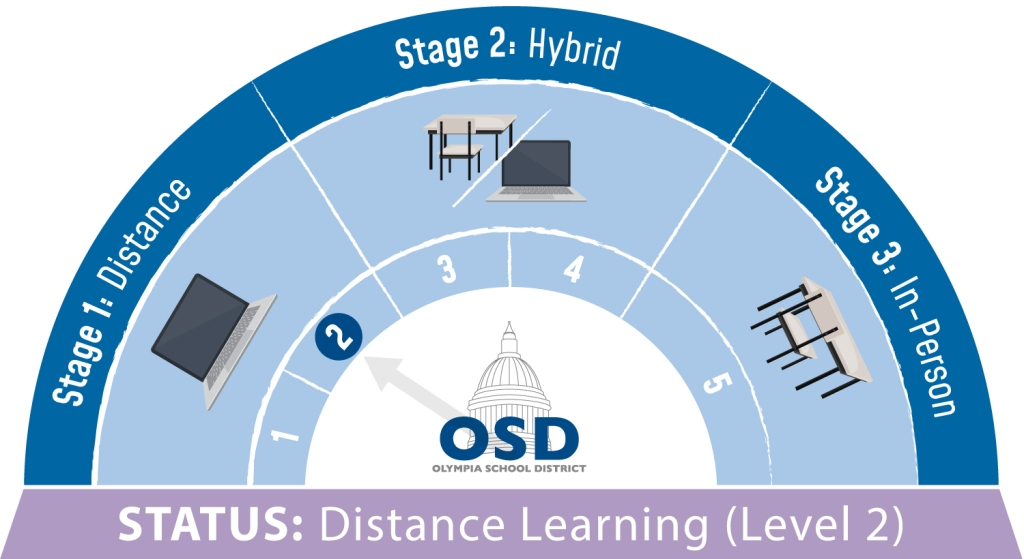 Learning Model Status Infographic showing Levels 1-5 of Distance, Hybrid and In-person learning.