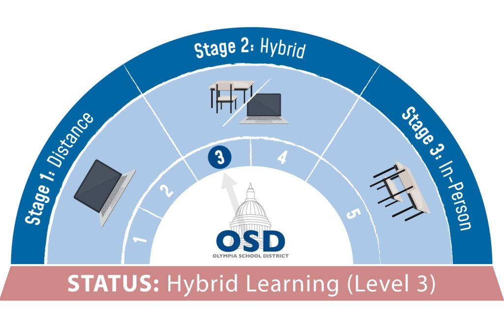 Hybrid Learning Status Dial (Level 3), which is when the district is in hybrid and has brought back its youngest learners
