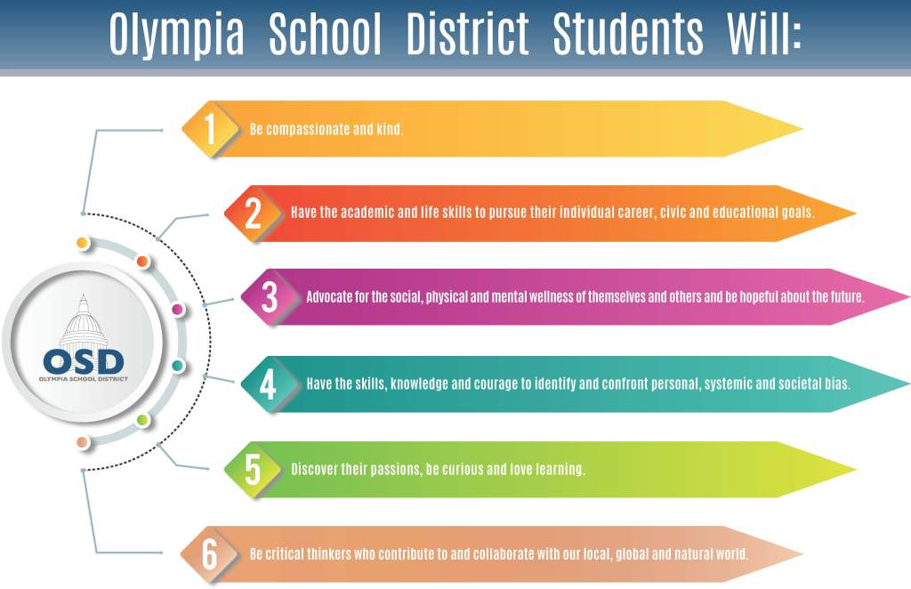 OSD Student Outcomes poster listing six student outcomes as referenced in the link in the post